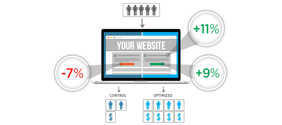 Optimization and Testing Mastery Class