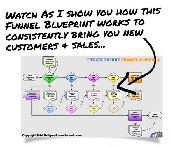 Todd Brown – Six Figure Funnel Formula