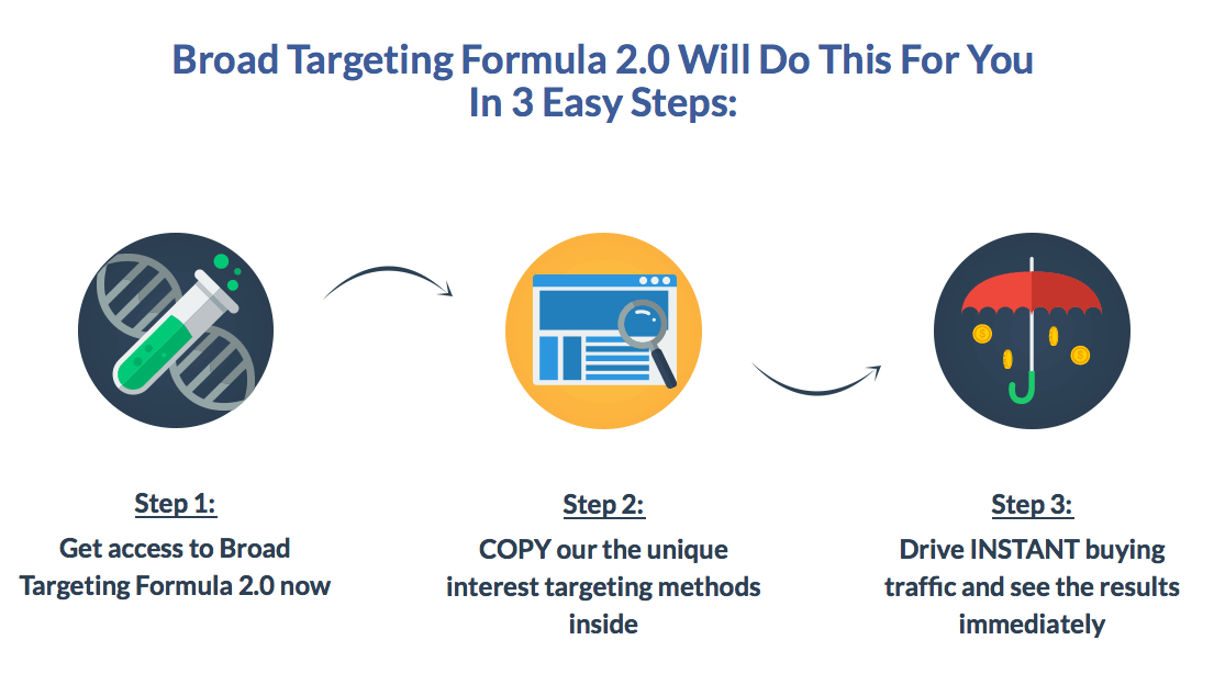Broad Targeting Formula 21