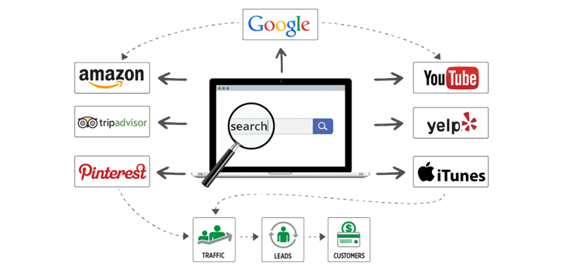 search-marketing-diagram